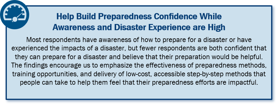 Help Build Preparedness Confidence While Awareness and Disaster Experience is High