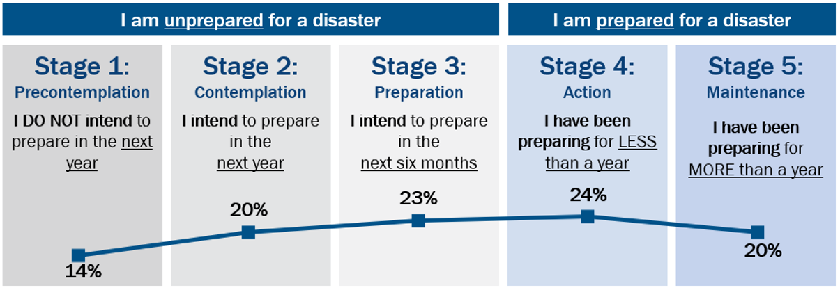 Preparedness Increases with Stage of Change. Stage 1: 14%, Stage 2:: 20%, Stage 3: 23%, Stage 4: 24%, and Stage 5: 20%